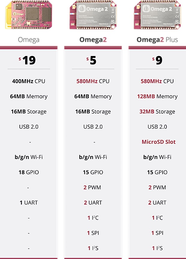 Compare Onion Omega to Omega2