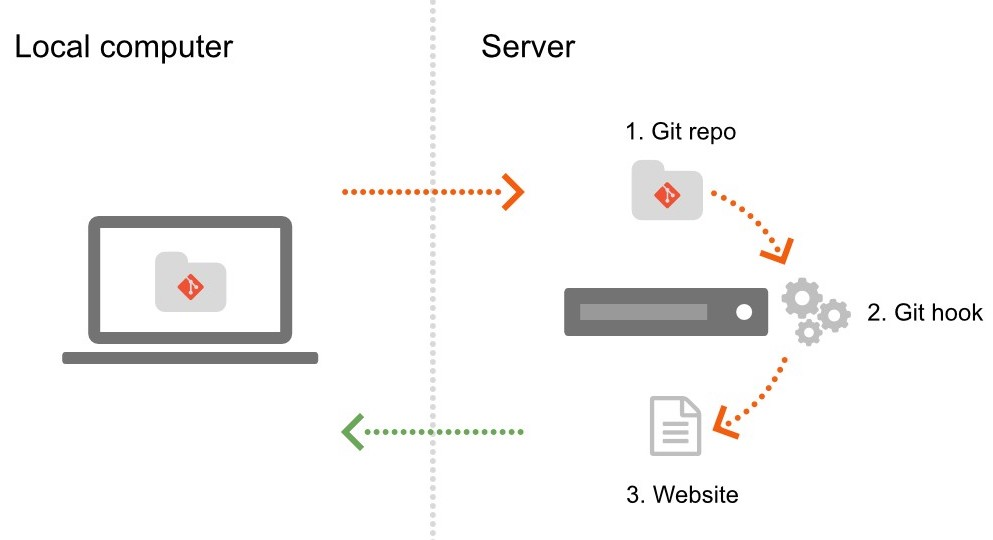 Website hosting with Git - the workflow